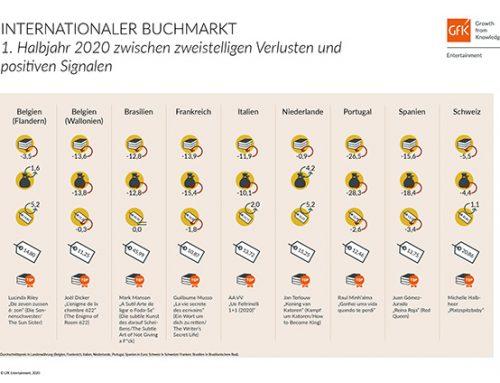 Internationaler Buchmarkt: Erstes Halbjahr zwischen zweistelligen Verlusten und positiven Signalen
