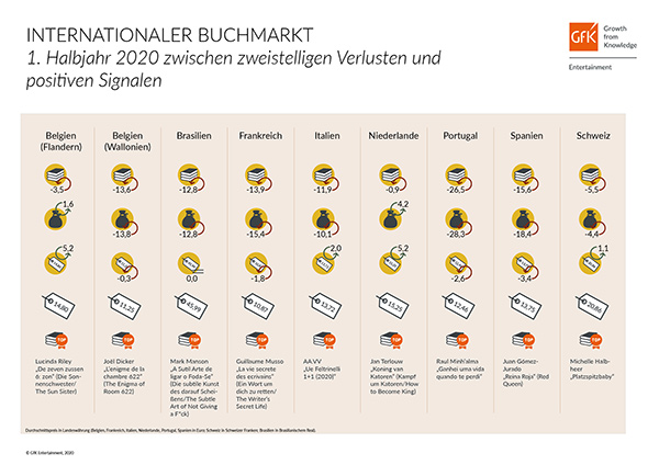 Internationaler Buchmarkt 1. Halbjahr 2020 | © GfK Entertainment GmbH